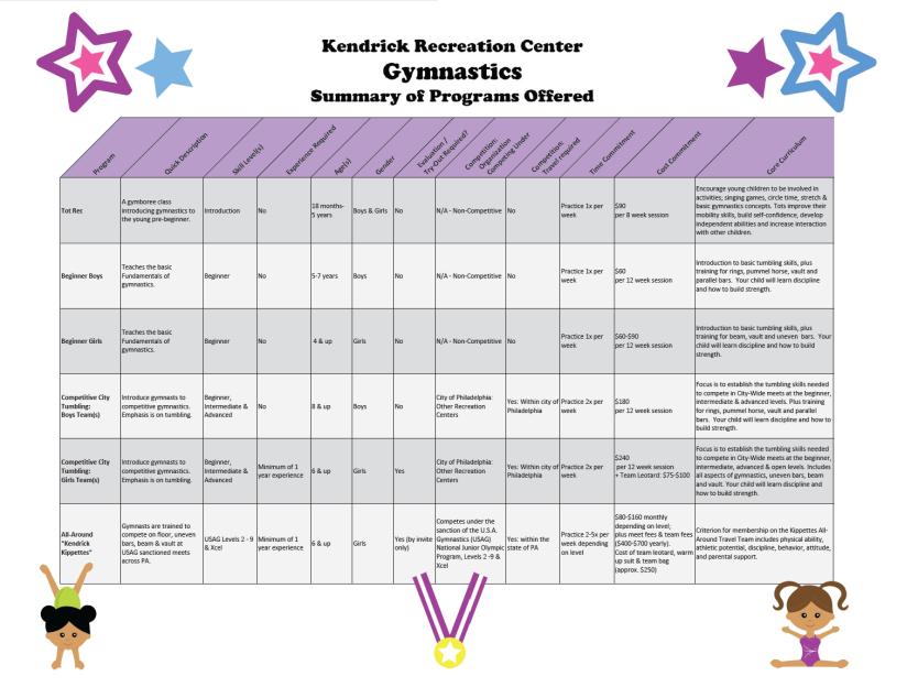 2016-2017_Kendrick Gymnastics_Summary of Programs Offered_FINAL_IMG